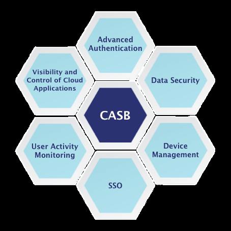 Cloud Access Security Broker (CASB)