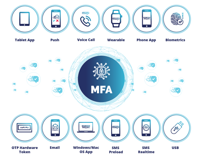 Multi-Factor Authentication Solutions