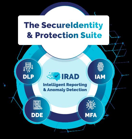 SecureIdentity Suite
